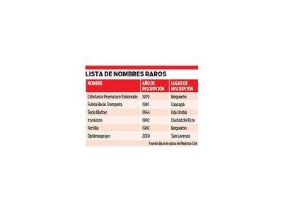 6 nombres más raros inscriptos en Paraguay