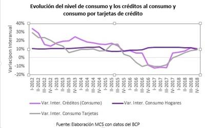 El nivel de consumo está desacelerado