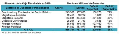 Caja Fiscal cerró con déficit de más de G. 200 mil millones el primer trimestre del año