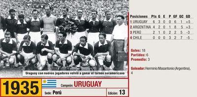 Dominio de los de siempre y la primera de Perú