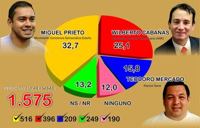 Leve ventaja de Miguel Prieto podría ser forzada por las estructuras partidarias