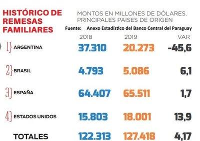Remesas familiares desde Argentina cayeron 45%