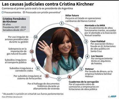 Cristina encara hoy su primera audiencia en juicio
