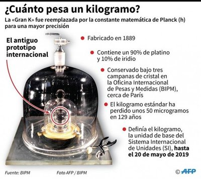 Entró en vigor la nueva definición mundial del kilogramo
