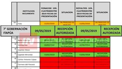 GOBERNACIÓN AL DÍA EN RENDICIÓN DE FONACIDE Y ROYALTIES.