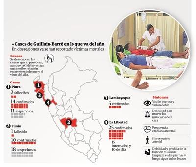 Declaran emergencia en cinco regiones de Perú por casos de Guillain Barré
