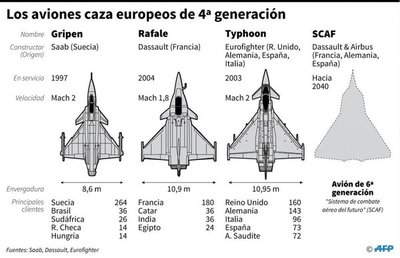 Futuro avión de combate europeo protagoniza el primer día de Le Bourget
