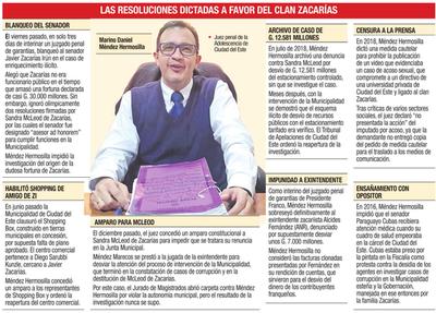 Marino Méndez, el juez servil a los intereses del clan Zacarías en CDE