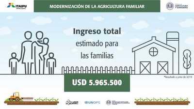 ITAIPU realiza millonaria inversión para proyecto de modernización de agricultura familiar