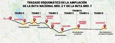 Concretan financiación para obra de ruta 2 y 7