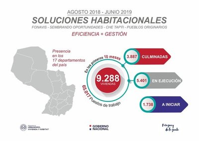 Ministerio de Urbanismo registra 40 por ciento de ejecución presupuestario