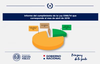 La SFP presenta el Informe del cumplimiento de la Ley 5189/14 que corresponde al mes de abril de 2019