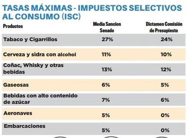 Mínimo ajuste para el impuesto al tabaco