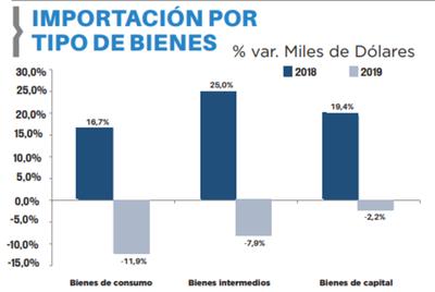 Aduanas registró una caída de 8,9%