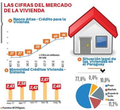 22,8% de familias no tiene vivienda propia