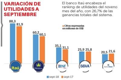 Utilidad de la banca nacional crece 6%