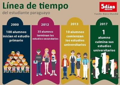 Sólo el 1% de los estudiantes culmina la universidad