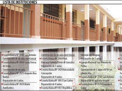 Con fondos de Fonacide beneficiarán a escuelas más necesitadas de CDE