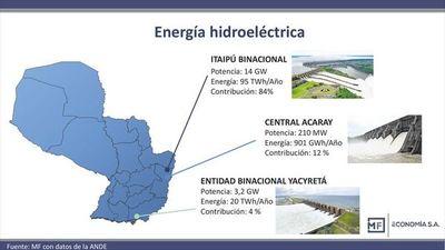 Desafíos y potencialidades de la política energética en Paraguay