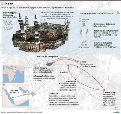 Arabia Saudita se prepara para la gran peregrinación a La Meca