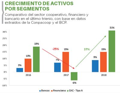 Activos cooperativos lideraron en el 2018
