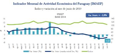 Economía paraguaya  entra en recesión