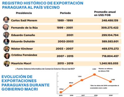 Exportación a Argentina aumenta año tras año