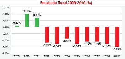 Propuesta de elevar déficit genera rechazo y dudas