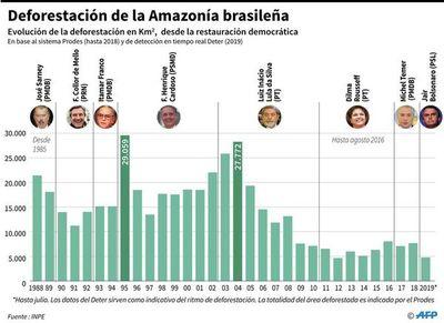 Amazonia, bajo presión  de sequías, especulación y políticas públicas