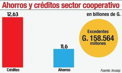 Excedente cooperativo aumentó 44% a junio