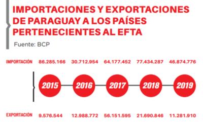 Paraguay, el más beneficiado con acuerdo