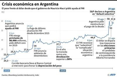 Se agrava crisis financiera argentina con el fantasma del cese de pagos