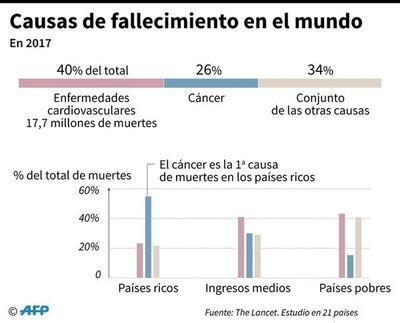El cáncer se convierte en la primera causa de muerte en los países ricos