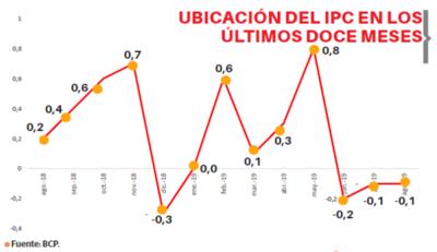 El proceso deflatorio aclanza su tercer mes