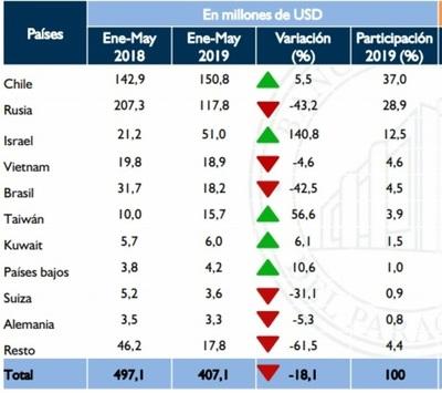 Paraguay muestra su calidad genética en expo