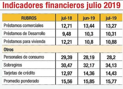 Tasas para créditos suben pese a las medidas del BCP