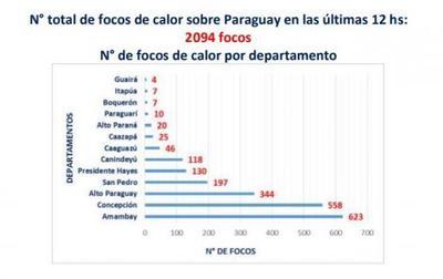 Centro de Operaciones de Emergencia reporta 2094 focos de calor sobre Paraguay en las últimas 12 horas