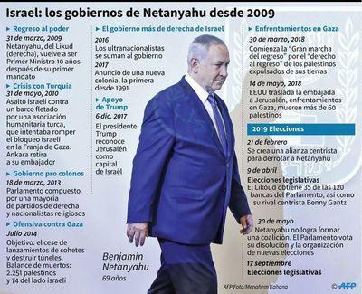 La religión, debate central de las legislativas en Israel
