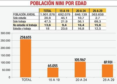Unos 260.000 jóvenes en Paraguay ni estudian ni trabajan, según la DGEEC