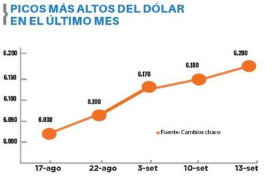 Tipo de cambio cierra la semana en G. 6.200