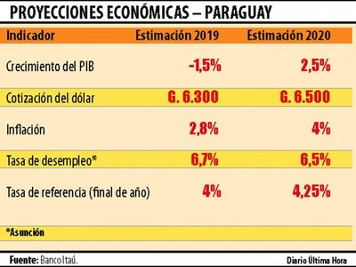 Banco pronostica caída del