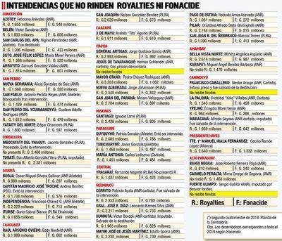Se inicia el proselitismo y ya son 46 intendentes que no  rinden   Fonacide