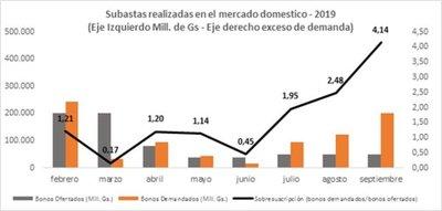 Alta demanda en la octava subasta de Bonos en el mercado local