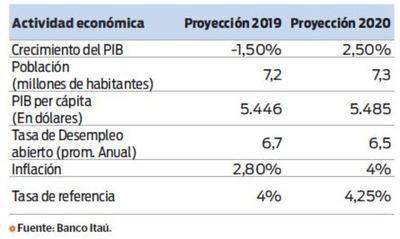 Itaú reduce expectativas de PIB 2019