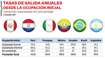 Paraguay, segundo en abandono laboral