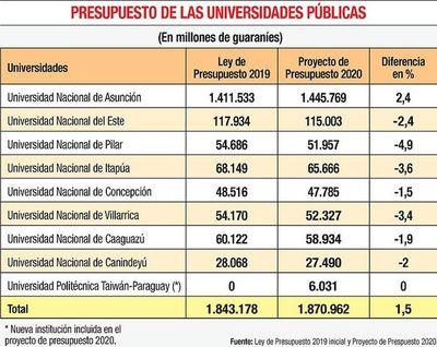 Universidades nacionales solicitan la reposición de los fondos recortados