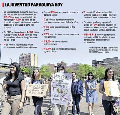 El 25% de la juventud paraguaya vive en la pobreza y exige mejor inversión