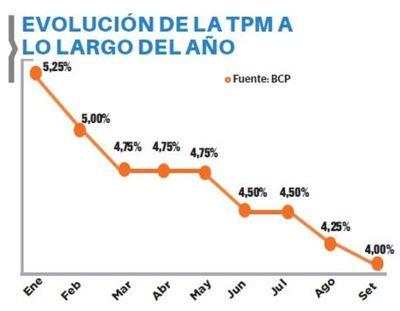 BCP reduce la tasa de política monetaria a 4%