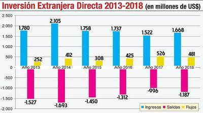 Flujo de inversión extranjera  directa sufrió un   bajón de 8,6% en el 2018