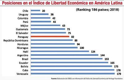 Buena macro no es suficiente, necesitamos libertad económica